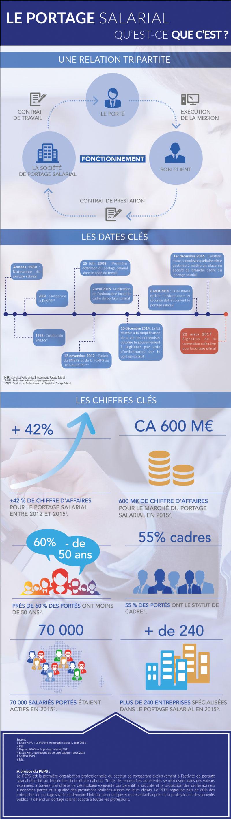 infographie-peps-portage-min
