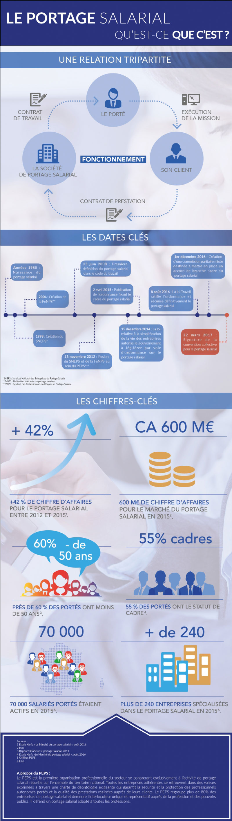 infographie-peps-portage-min